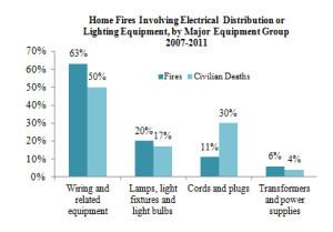 homeelectricalfires